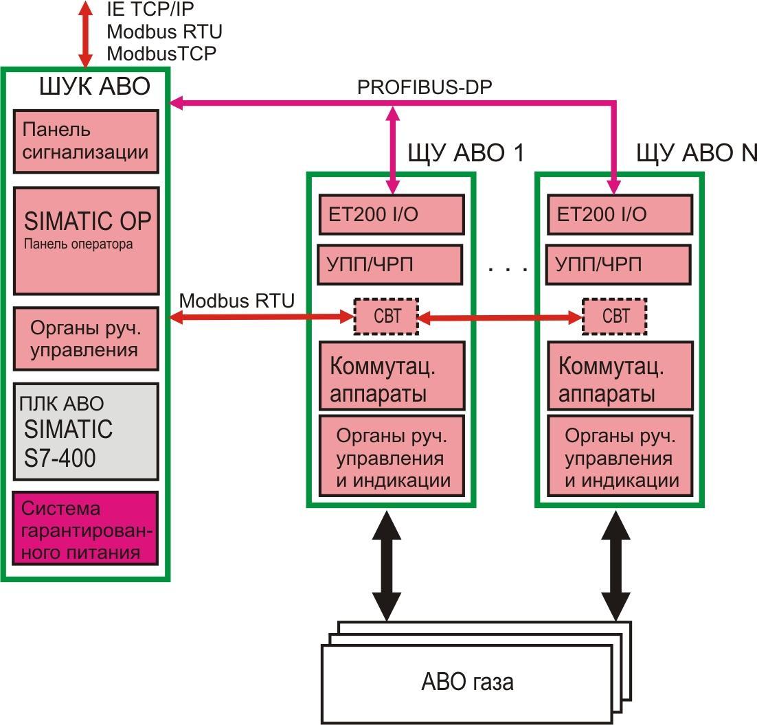 Системы автоматического управления агрегатами воздушного отопления
